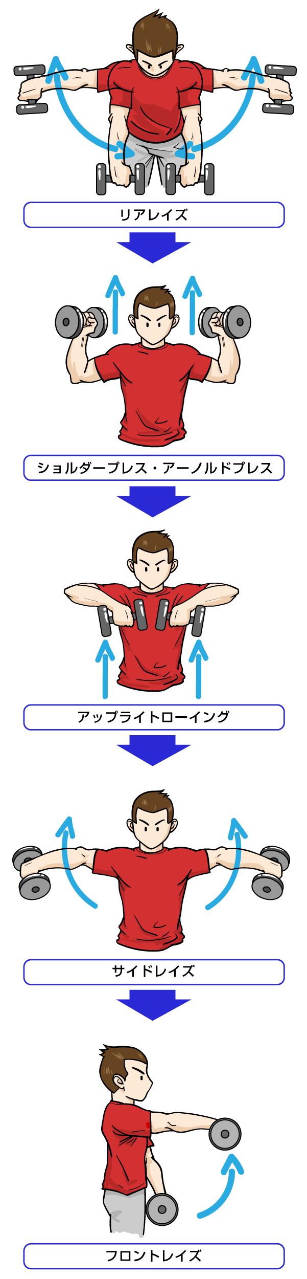 最後に私の肩トレ、追い込みローテーション