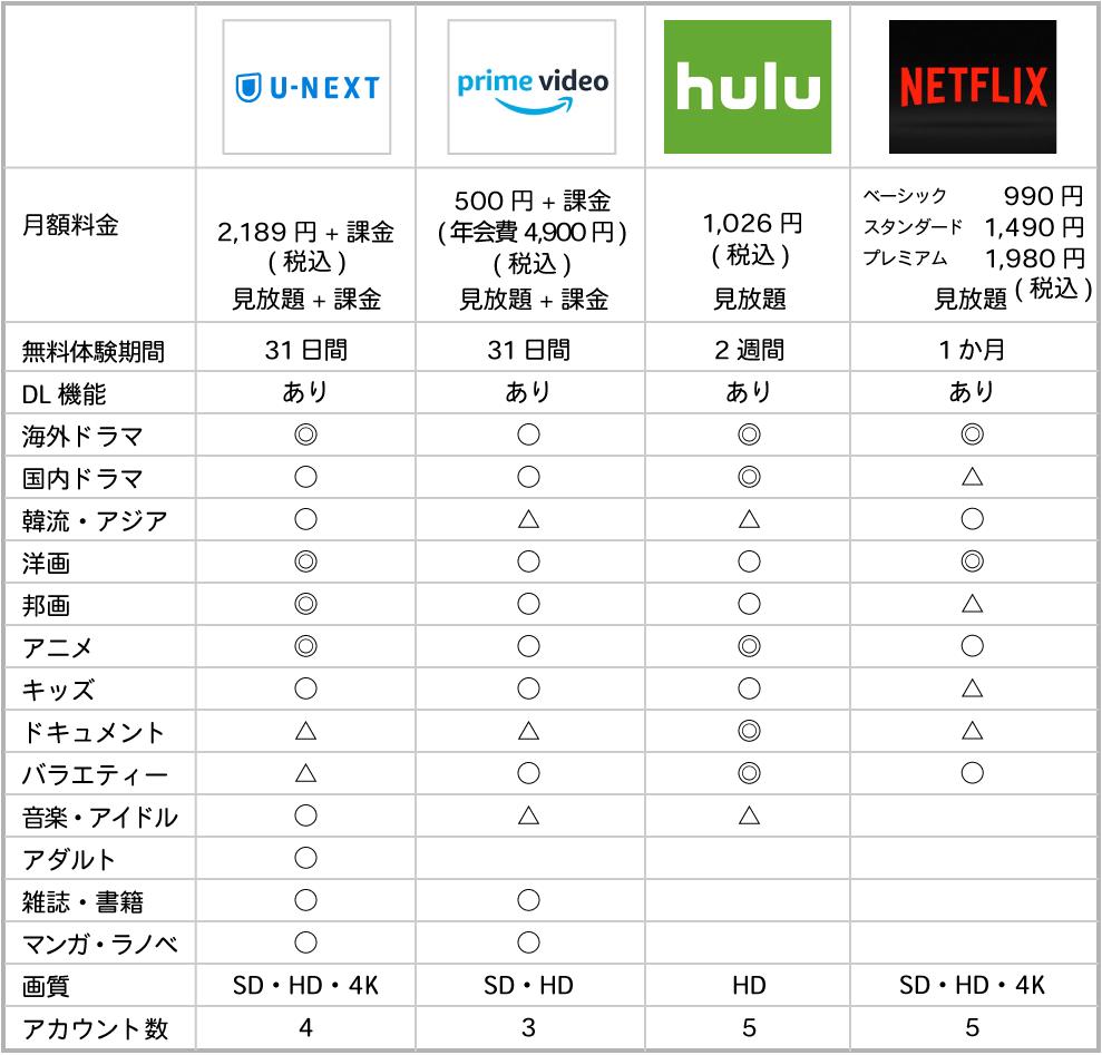 動画配信サービス4サイト比較