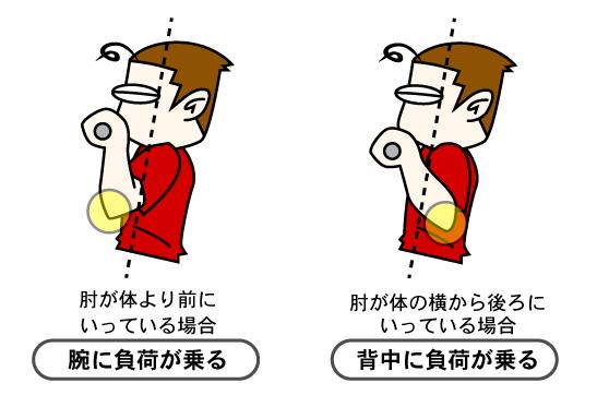 懸垂(チンニング)で基本になるポイントは肘の位置です