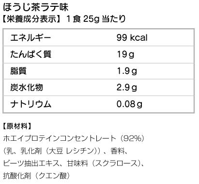 タンパク質量や内容グラフ