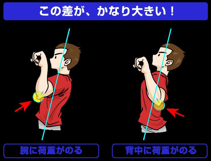 懸垂(チンニング)で鍛えるのは「腕」か「背中」か、イメージの違い:筋トレをマンガイラスト解説