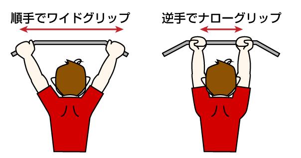チンニングバーでの、基本の2つの懸垂方法