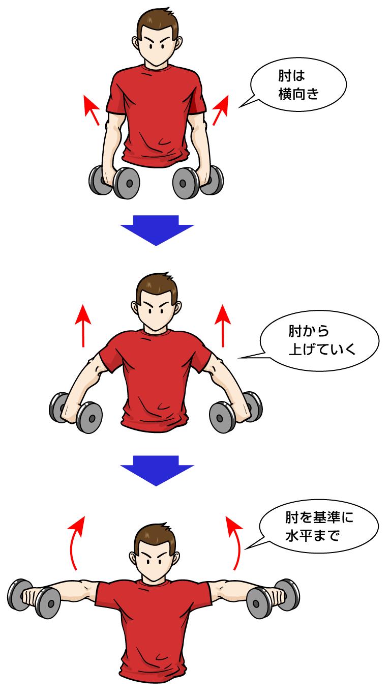 サイドレイズの基本的なやり方とフォーム:マンガイラストで筋トレ解説